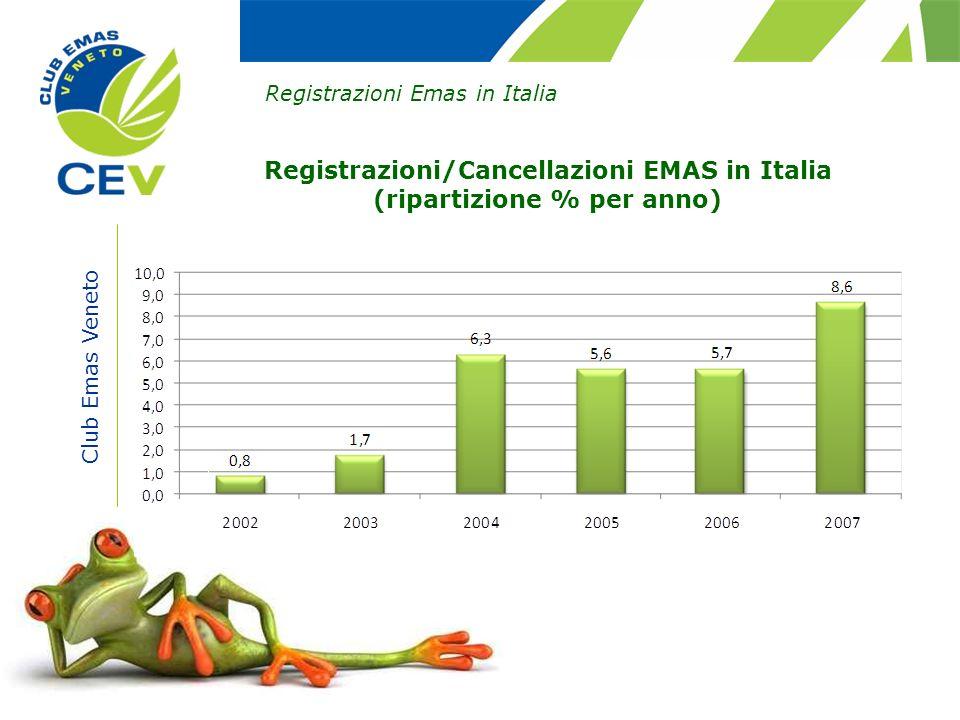Registrazioni/Cancellazioni EMAS in Italia (ripartizione % per anno)