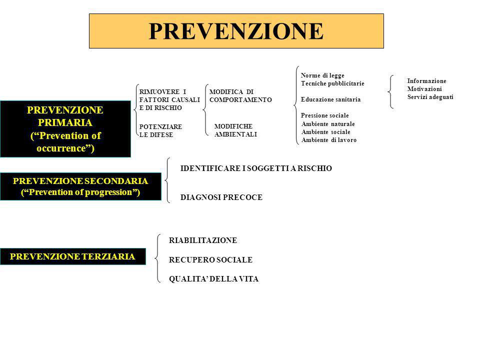 PREVENZIONE PREVENZIONE PRIMARIA ( Prevention of occurrence )