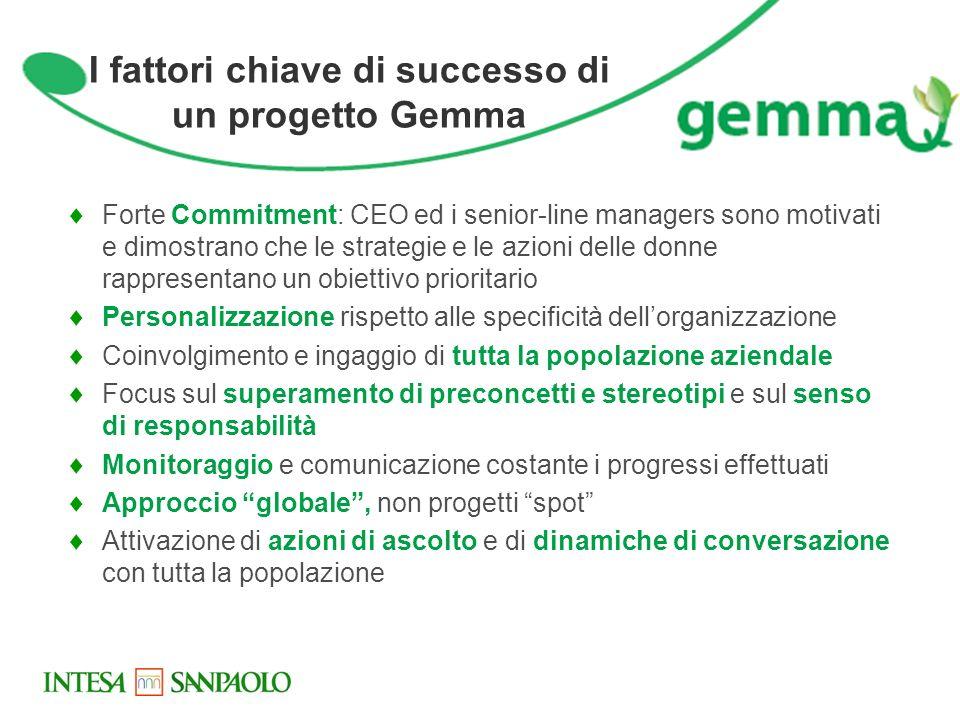 I fattori chiave di successo di un progetto Gemma