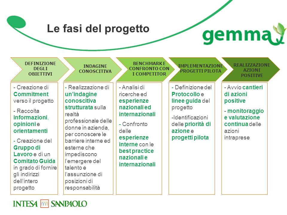 Le fasi del progetto - Creazione di Commitment verso il progetto