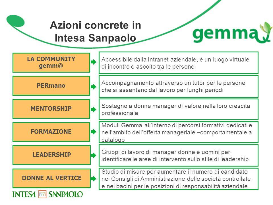 Azioni concrete in Intesa Sanpaolo