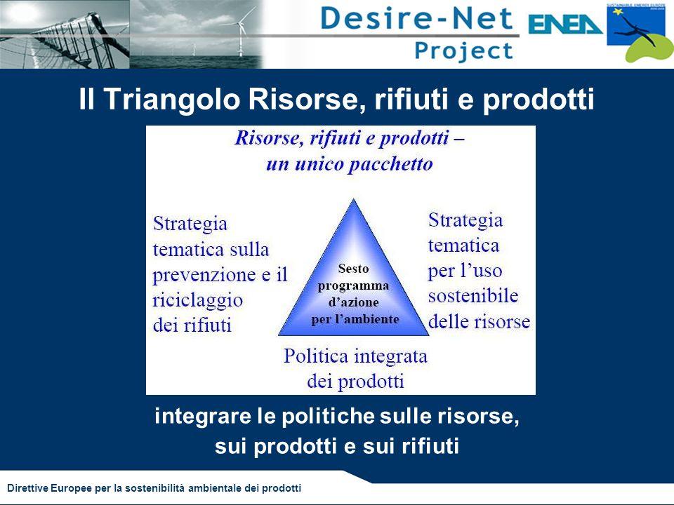 Il Triangolo Risorse, rifiuti e prodotti