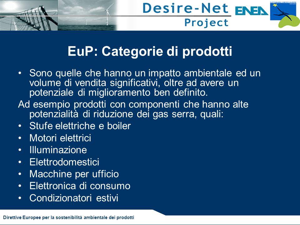 EuP: Categorie di prodotti