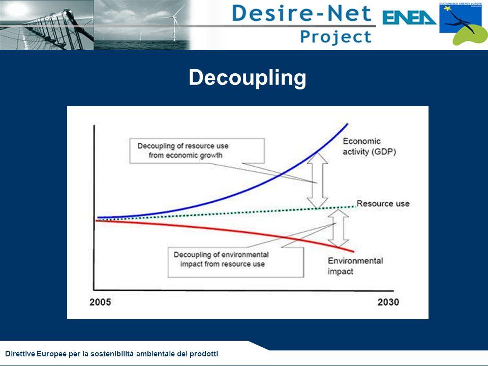 Decoupling Direttive Europee per la sostenibilità ambientale dei prodotti