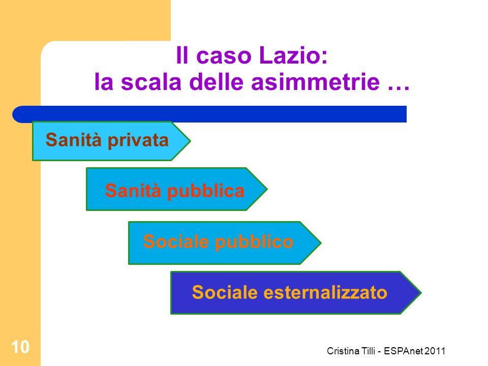 Il caso Lazio: la scala delle asimmetrie …