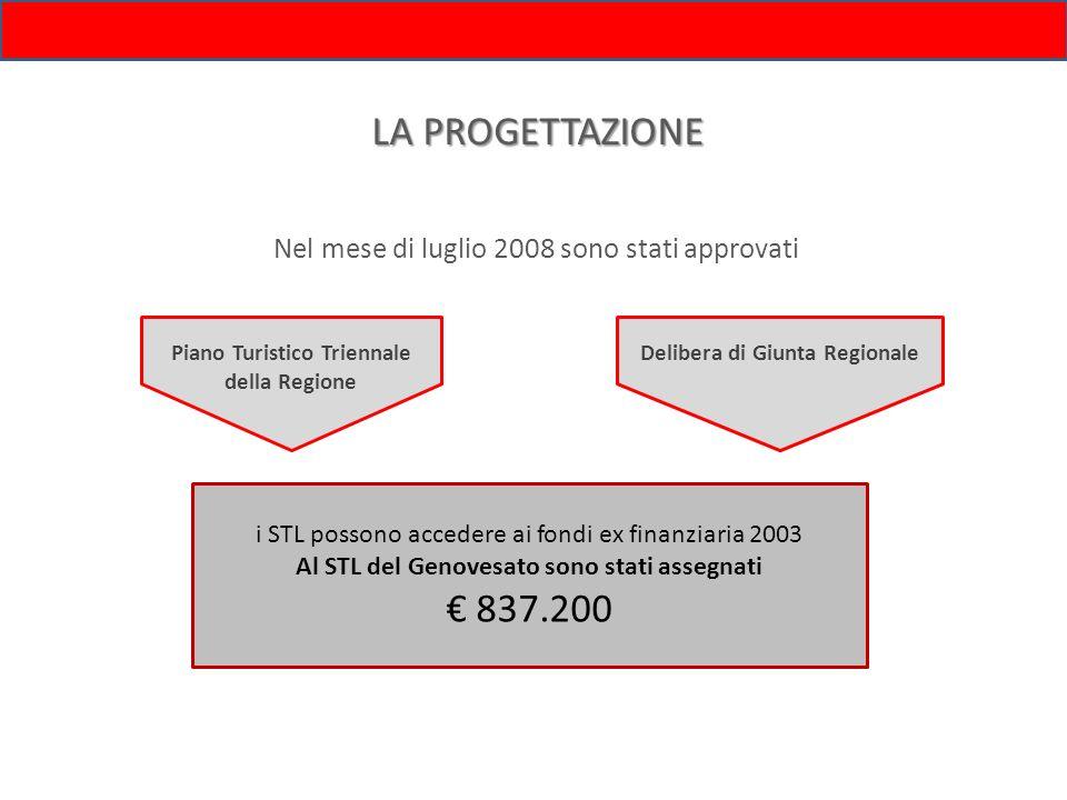 LA PROGETTAZIONENel mese di luglio 2008 sono stati approvati. Delibera di Giunta Regionale. Piano Turistico Triennale della Regione.