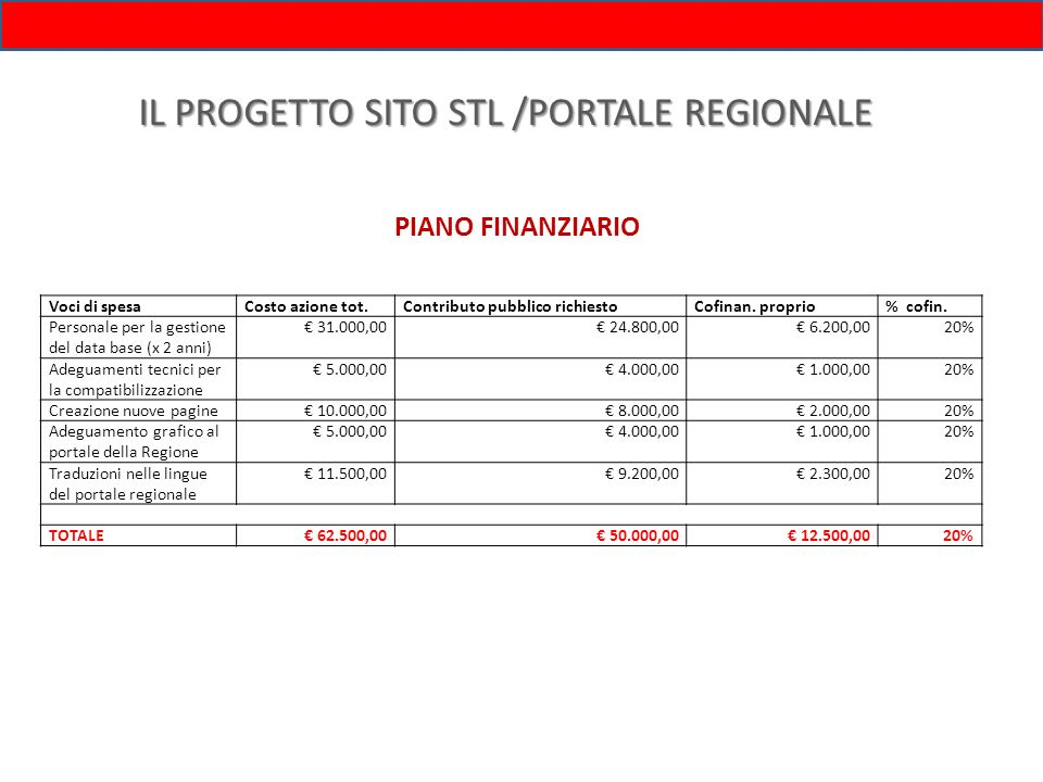 IL PROGETTO SITO STL /PORTALE REGIONALE