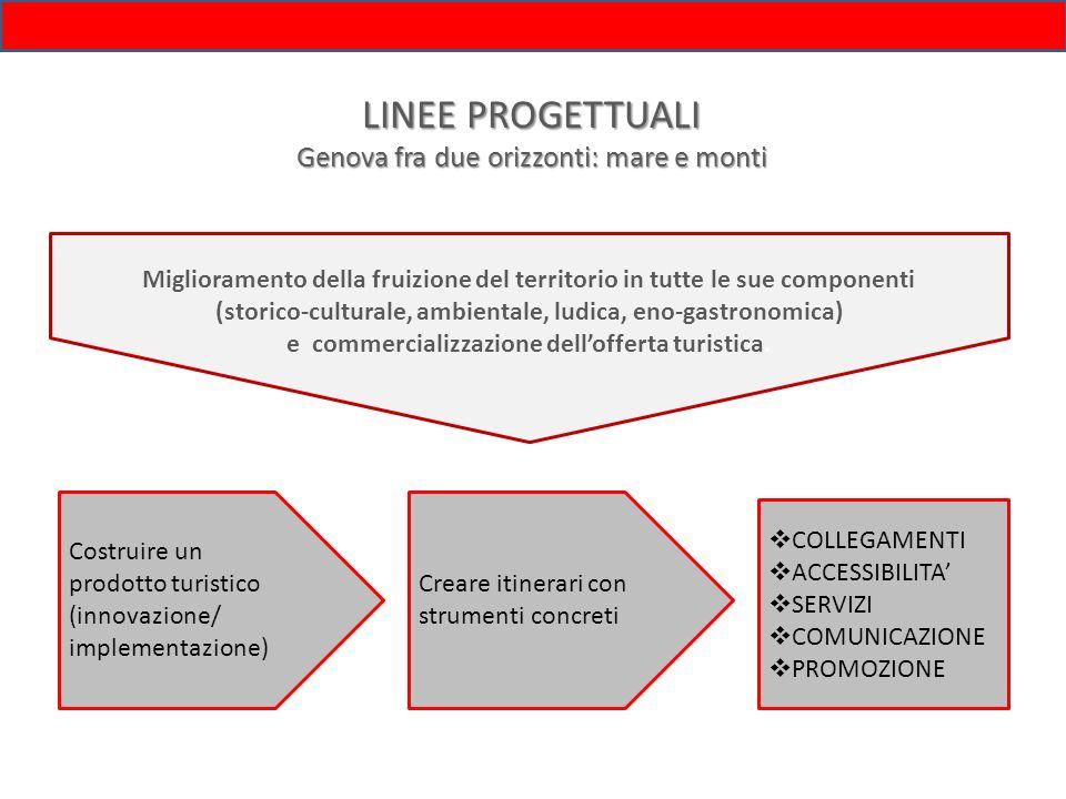 LINEE PROGETTUALI Genova fra due orizzonti: mare e monti