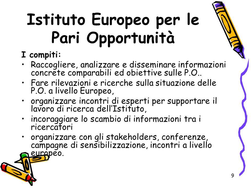 Istituto Europeo per le Pari Opportunità