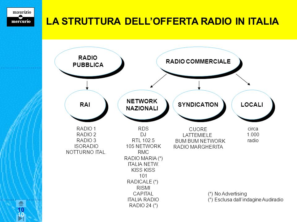 LA STRUTTURA DELL'OFFERTA RADIO IN ITALIA