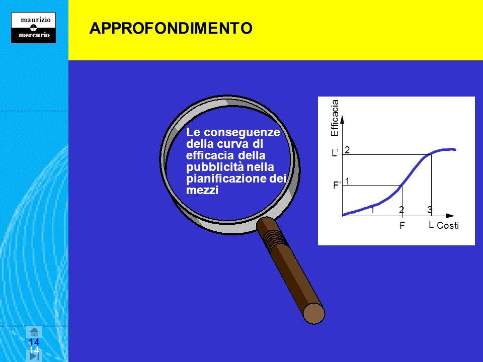 APPROFONDIMENTO 2. 3. 1. Efficacia. Costi. F' F. L. L'