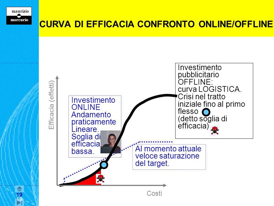 CURVA DI EFFICACIA CONFRONTO ONLINE/OFFLINE