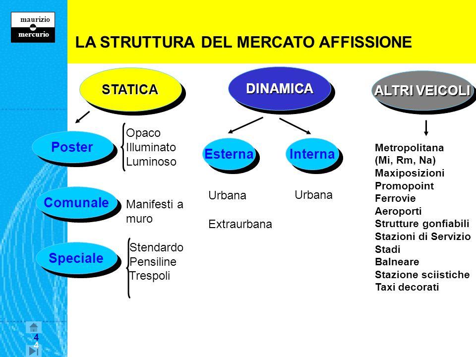 LA STRUTTURA DEL MERCATO AFFISSIONE