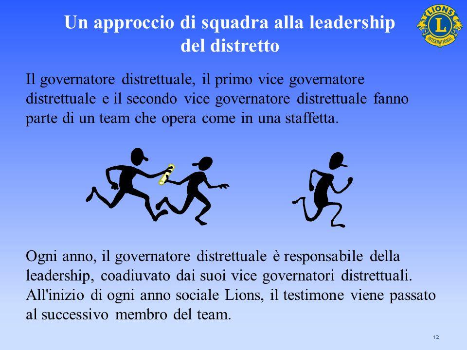 I vantaggi di un approccio di squadra
