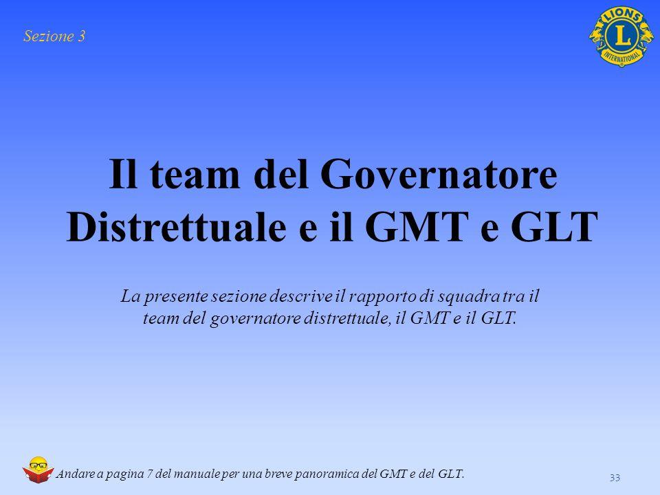 Cosa sono il GMT e il GLT