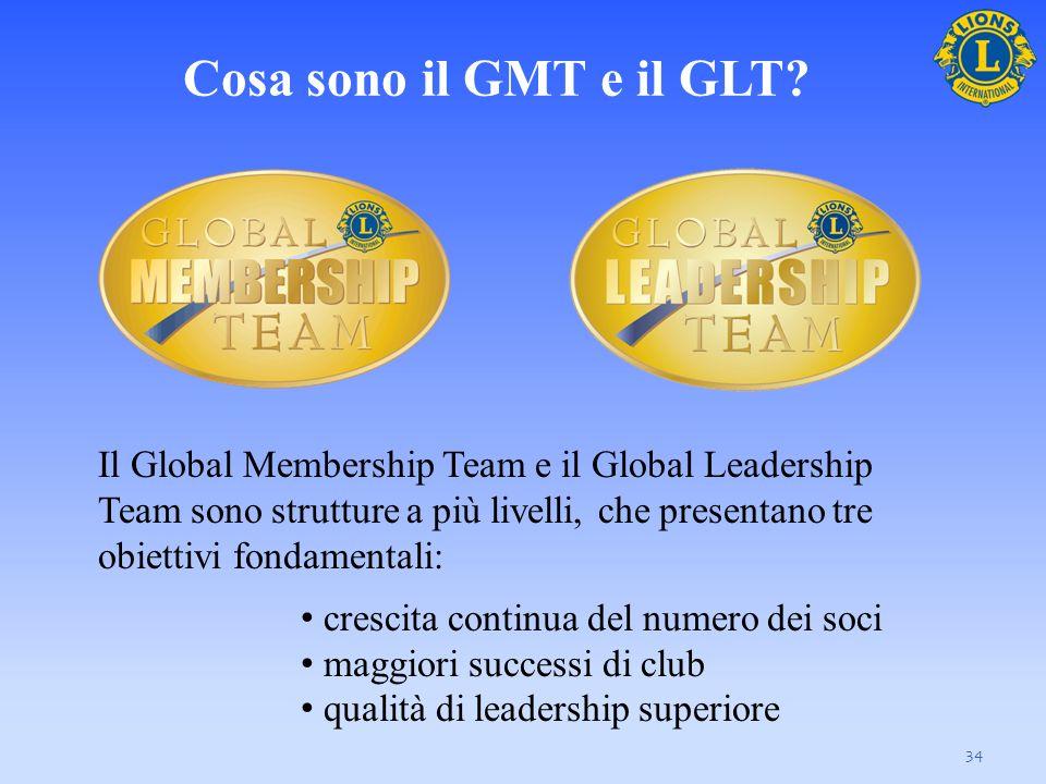 Il Global Membership Team