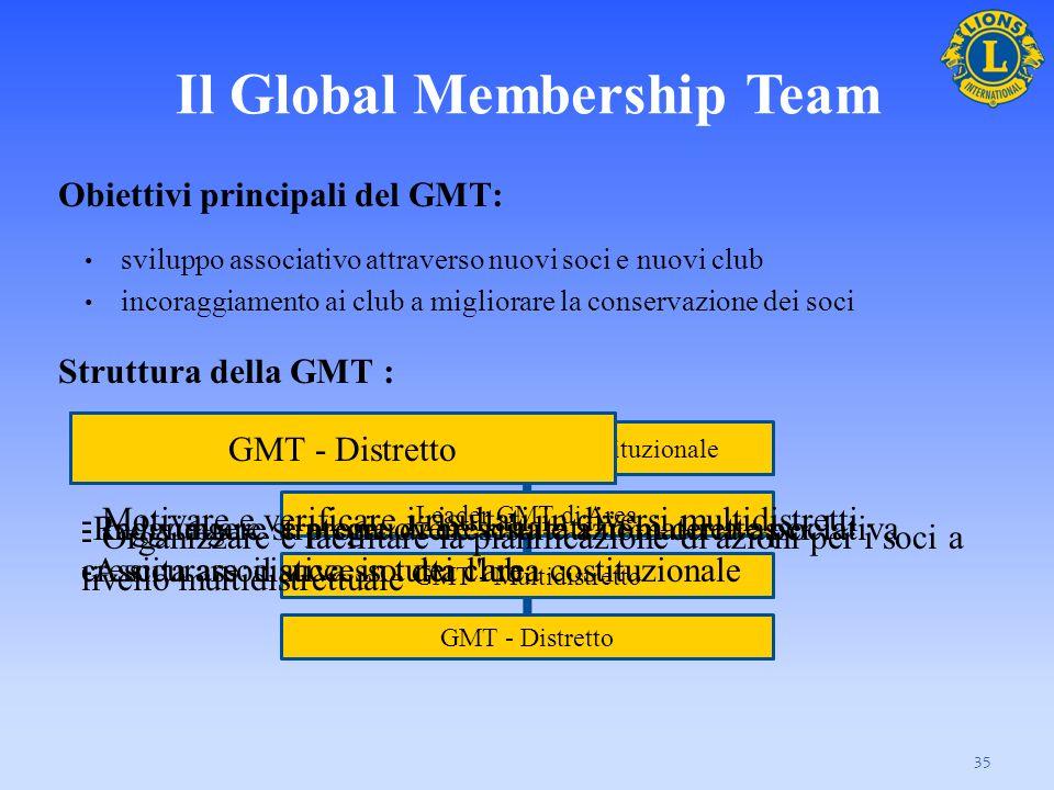 Il Global Leadership Team