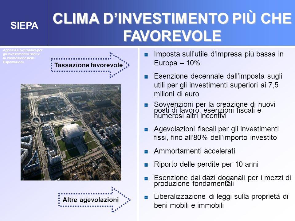 CLIMA D'INVESTIMENTO PIÙ CHE FAVOREVOLE