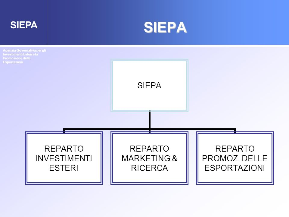 SIEPA Agenzia Governativa per gli Investimenti Esteri e la Promozione delle Esportazioni