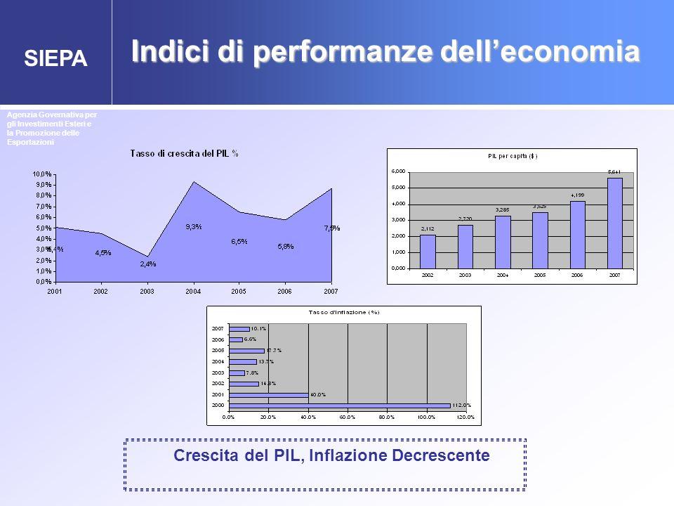 Indici di performanze dell'economia