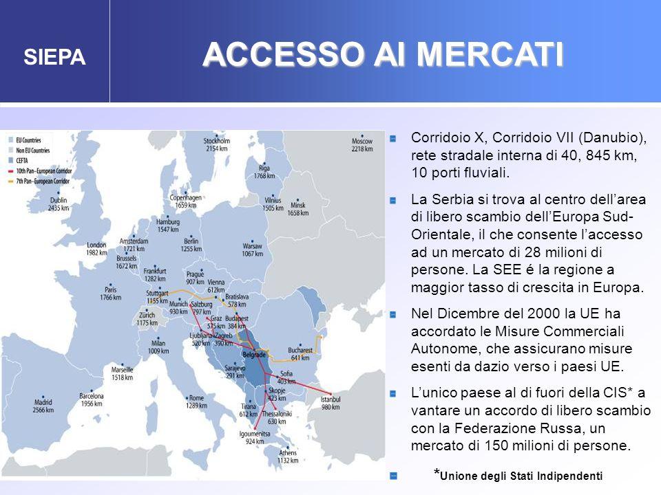 ACCESSO AI MERCATI *Unione degli Stati Indipendenti