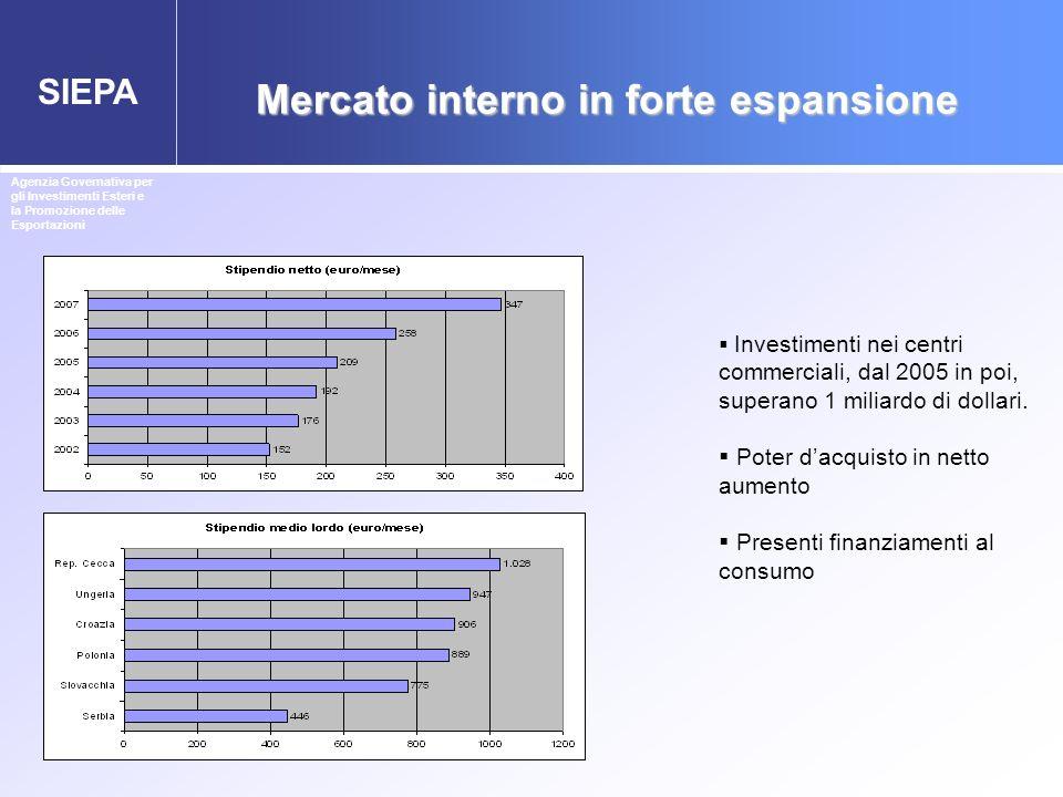 Mercato interno in forte espansione