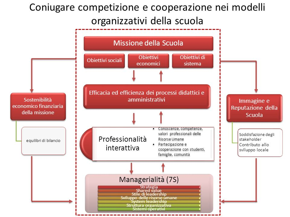 Coniugare competizione e cooperazione nei modelli organizzativi della scuola