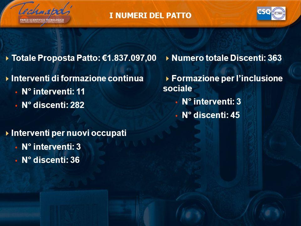 Totale Proposta Patto: €1.837.097,00 Interventi di formazione continua