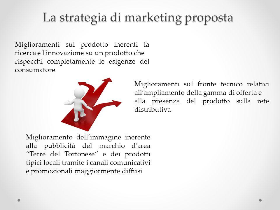 La strategia di marketing proposta