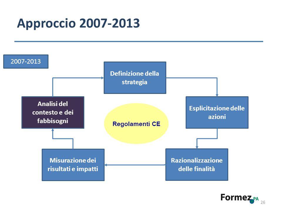 Approccio 2007-2013 2007-2013 Definizione della strategia