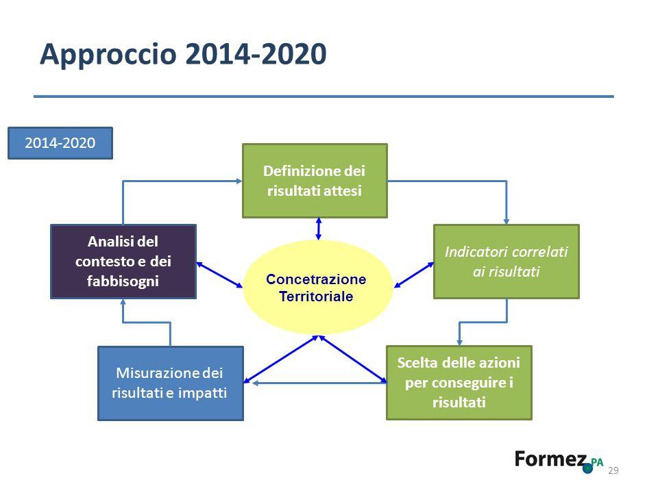 Approccio 2014-2020 2014-2020 Definizione dei risultati attesi