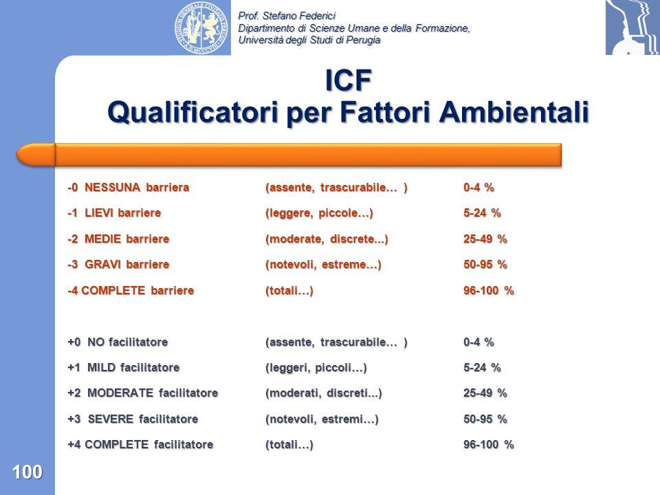 ICF Qualificatori per Fattori Ambientali