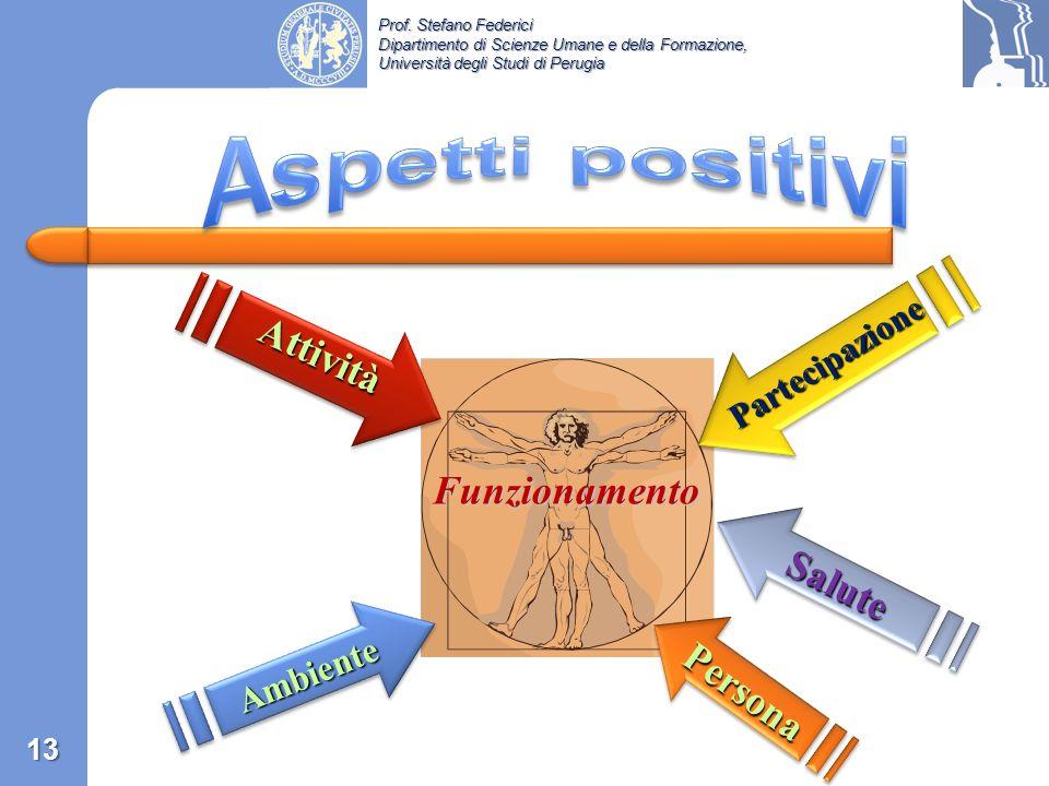 Aspetti positivi Attività Funzionamento Salute Persona Ambiente