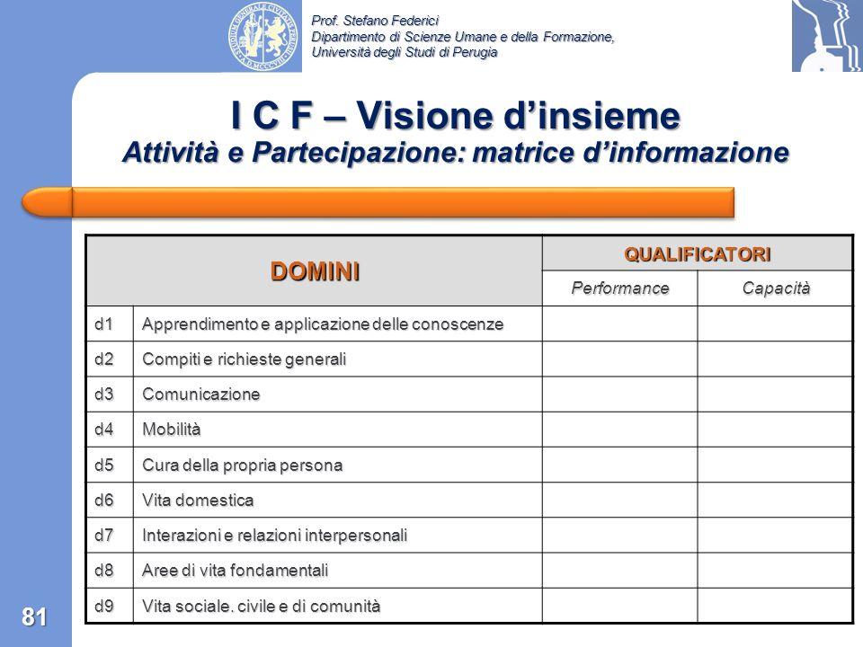 I C F – Visione d'insieme Attività e Partecipazione: matrice d'informazione