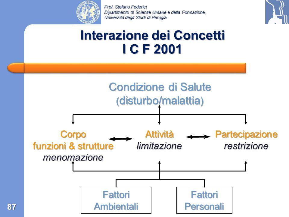 Interazione dei Concetti I C F 2001