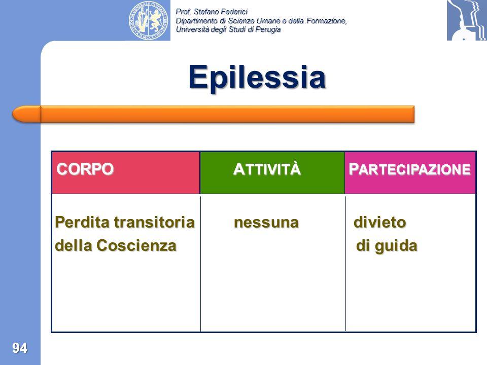 Epilessia CORPO ATTIVITÀ PARTECIPAZIONE