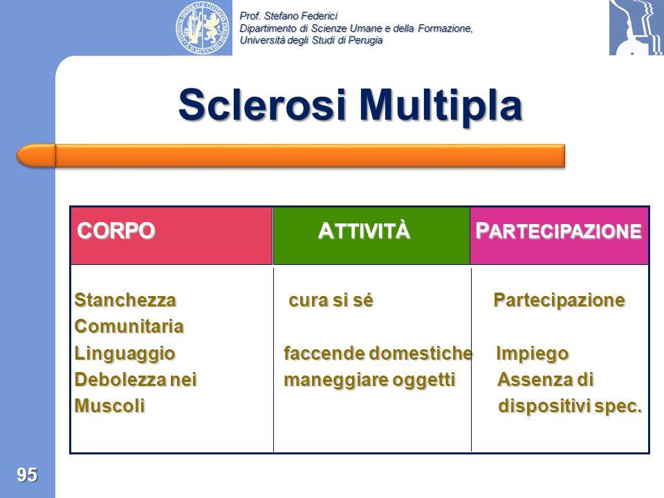 Sclerosi Multipla CORPO ATTIVITÀ PARTECIPAZIONE