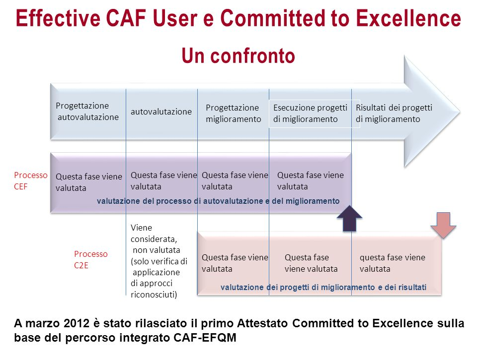Effective CAF User e Committed to Excellence Un confronto