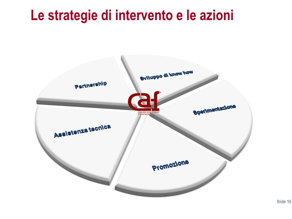 Le strategie di intervento e le azioni