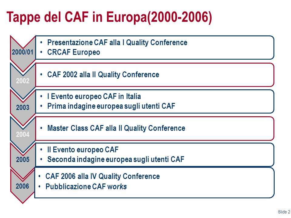 Tappe del CAF in Europa(2000-2006)