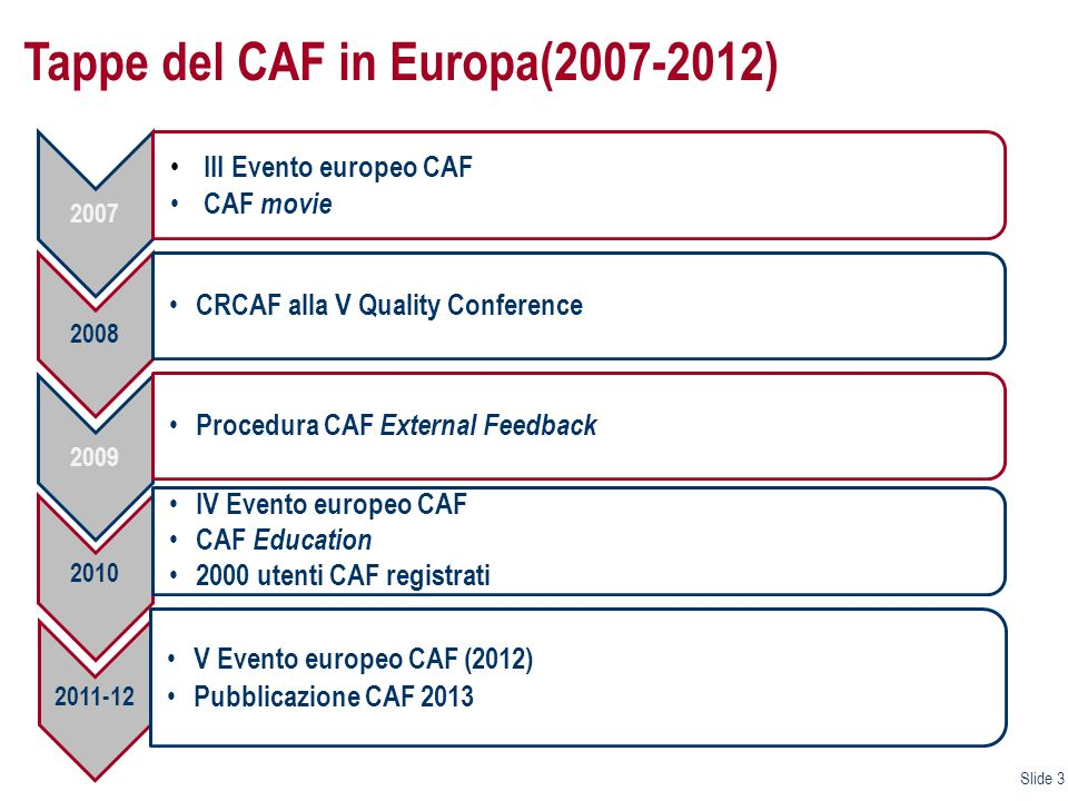 Tappe del CAF in Europa(2007-2012)