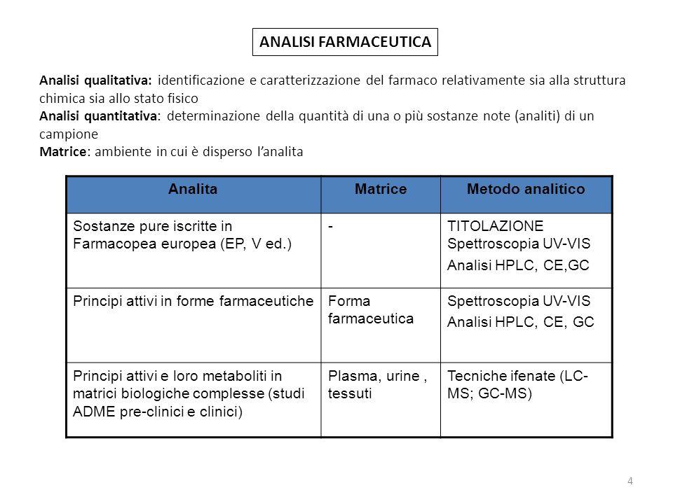 ANALISI FARMACEUTICA