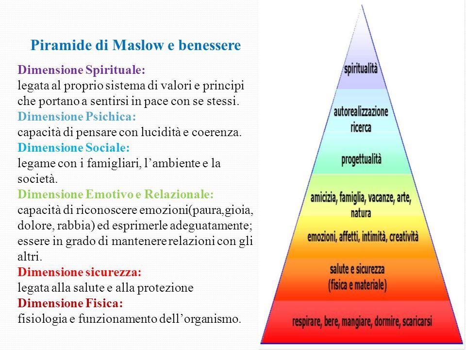 Piramide di Maslow e benessere