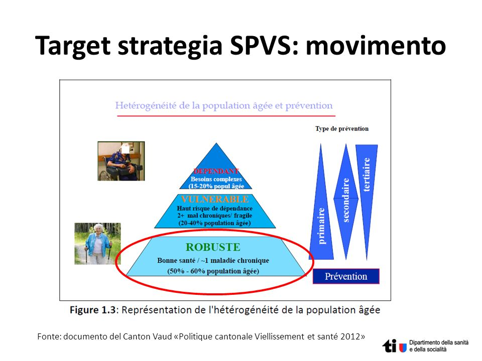 Target strategia SPVS: movimento