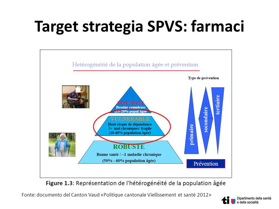 Target strategia SPVS: farmaci