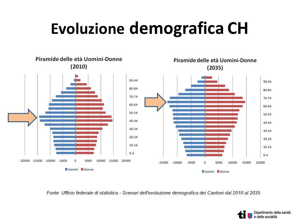 Evoluzione demografica CH