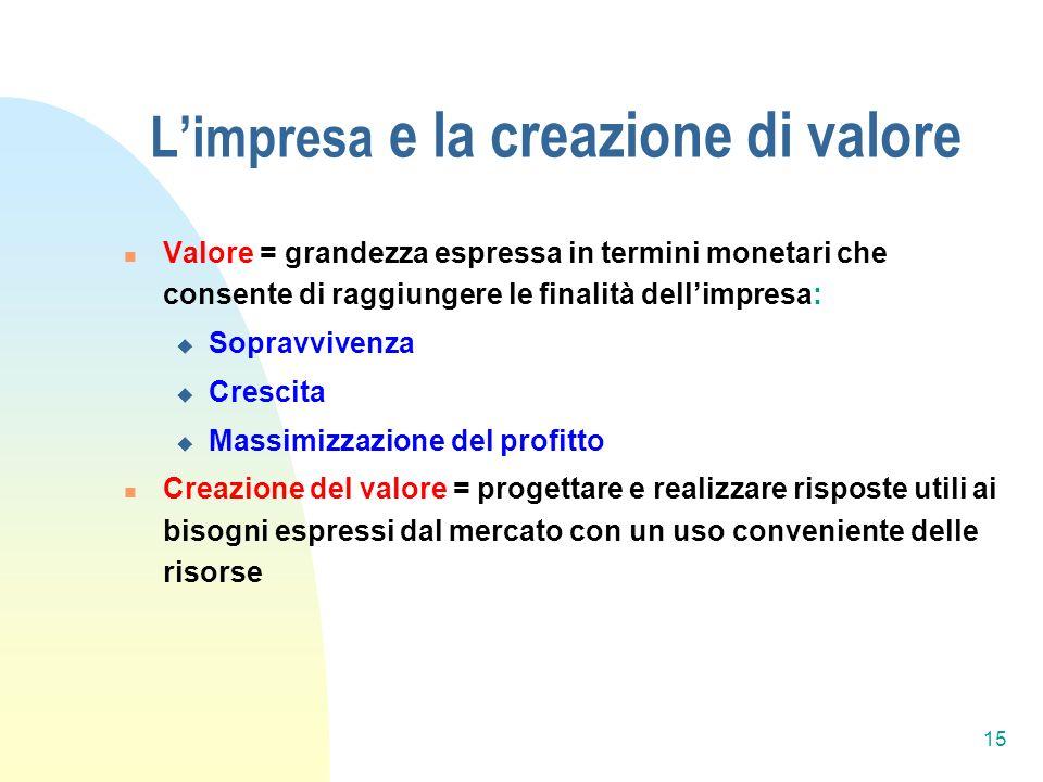 L'impresa e la creazione di valore