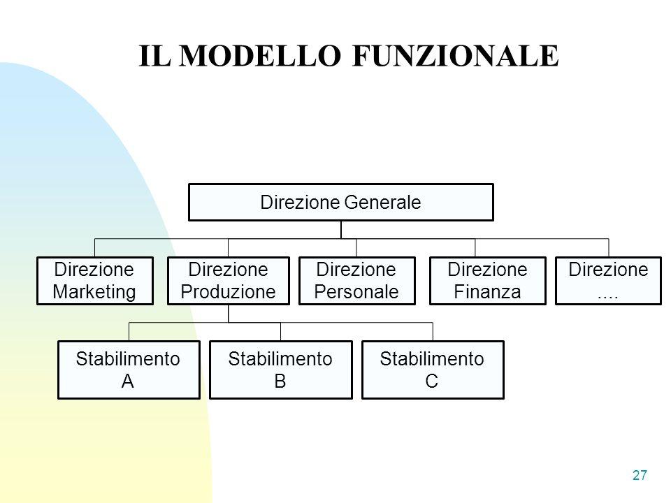 IL MODELLO FUNZIONALE Direzione Generale Direzione Marketing Direzione