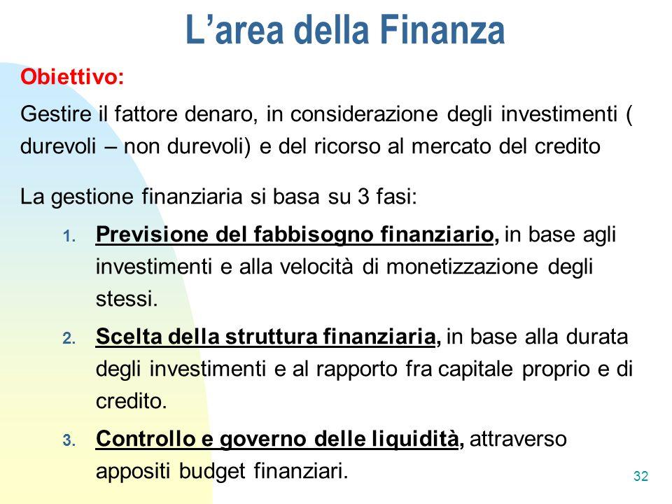L'area della Finanza Obiettivo: