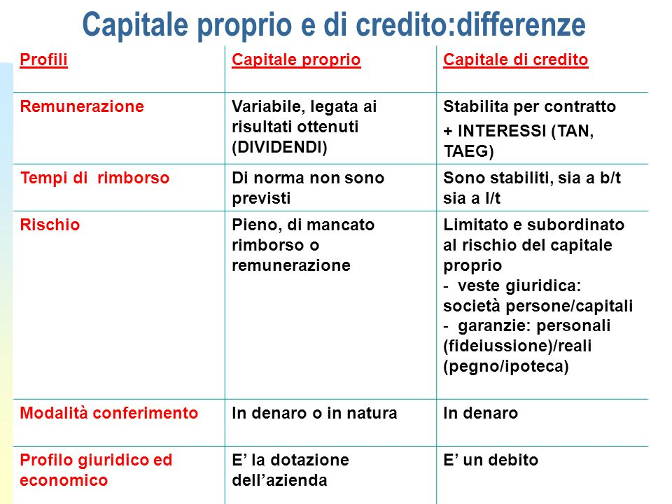Capitale proprio e di credito:differenze